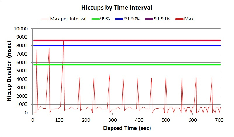 Sample hiccup chart